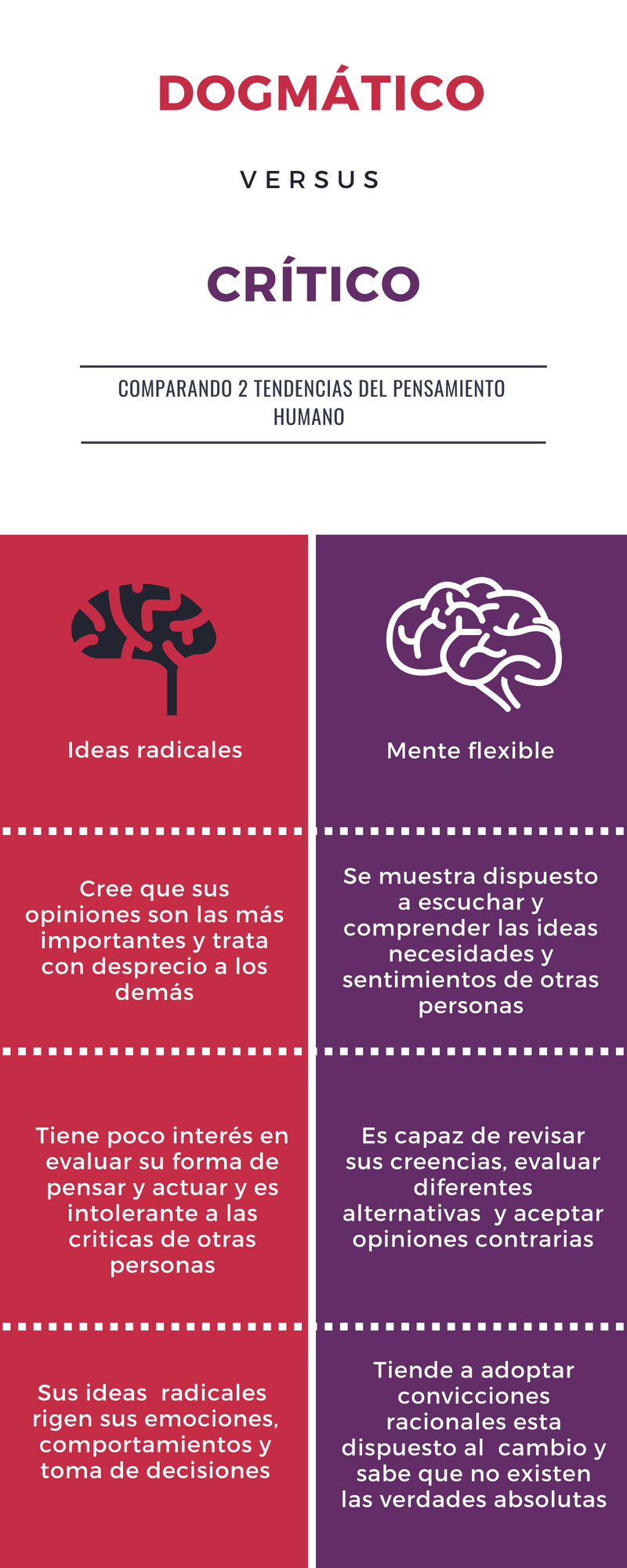 pensamiento dogmatico (1) copia